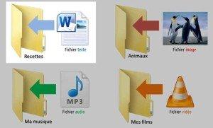 Dossier  fichier